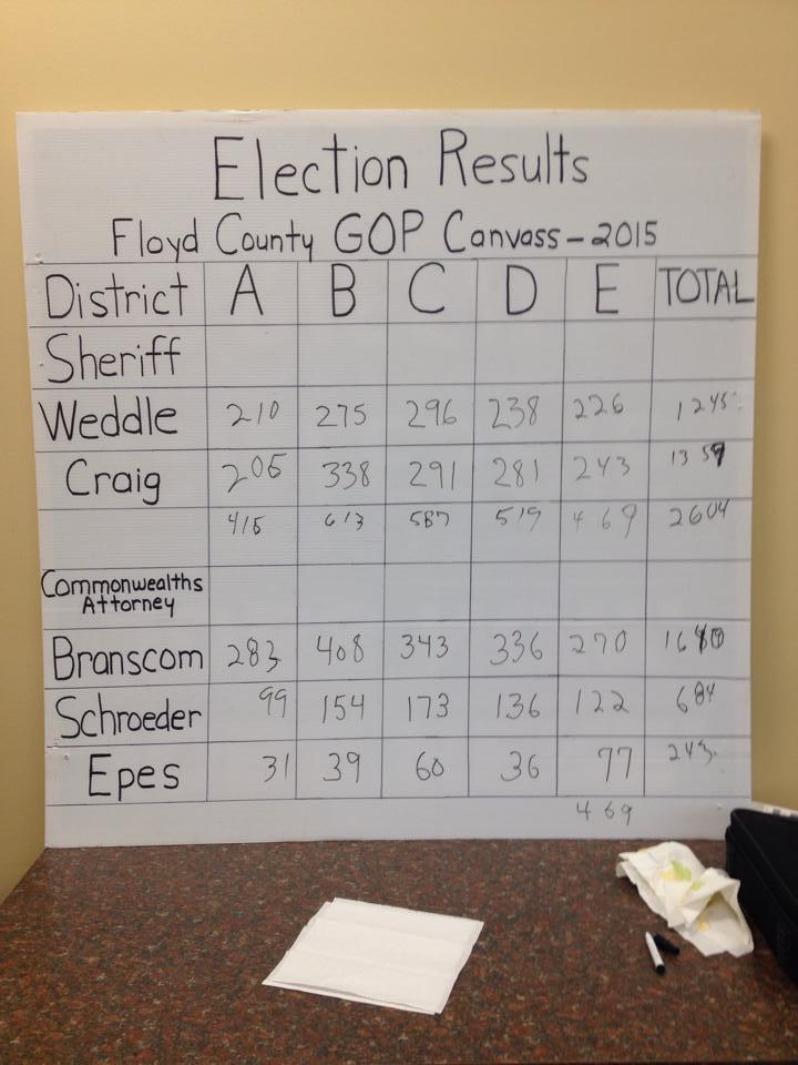 Branscom, Craig win GOP Convass
